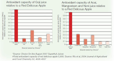 Superfood Antioxidant Content